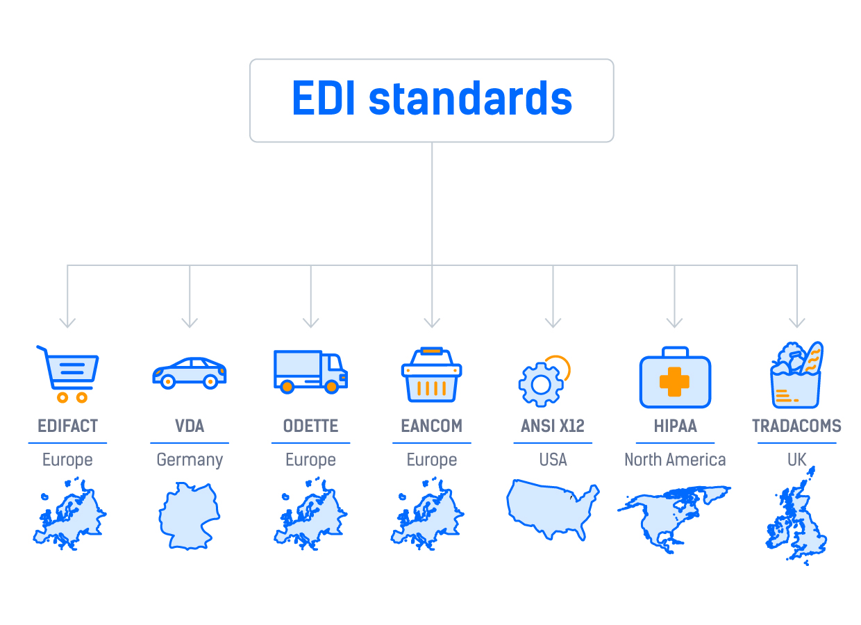 EDI Standards/ Different types of EDI