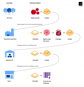 IBM Food Trust Example Process