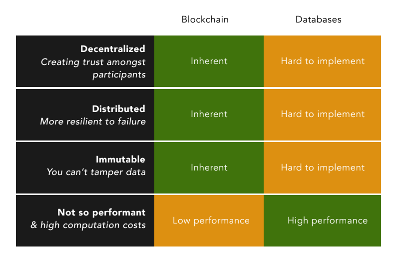 A table listing out the differences between blockchain and databases